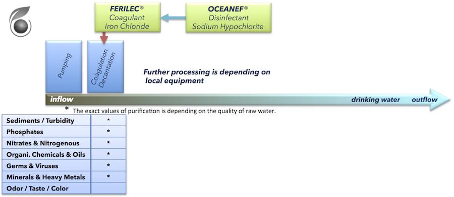 NVCoag_process_01_900x392